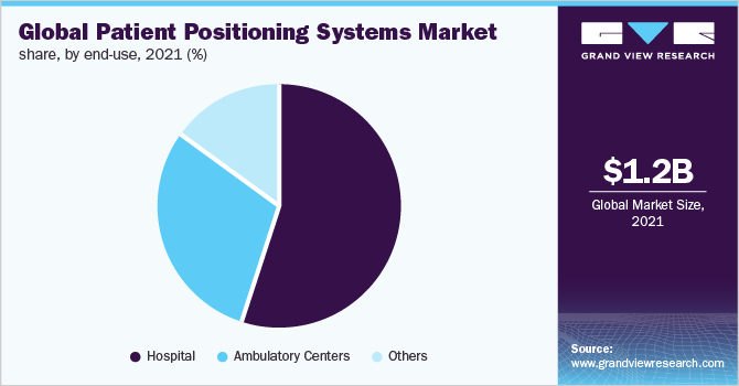 Global patient positioning systems market, by region, 2016 (%)
