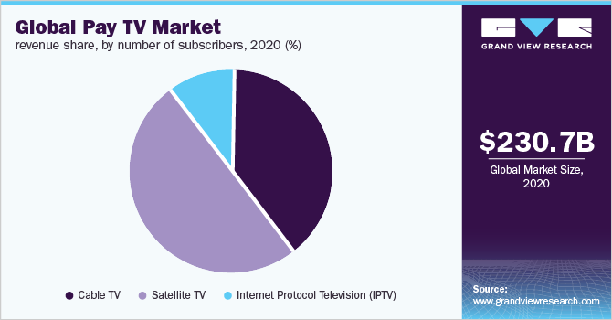 Global pay TV market
