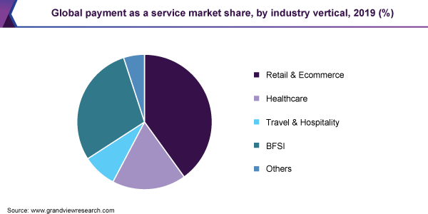 Global payment as a service market share