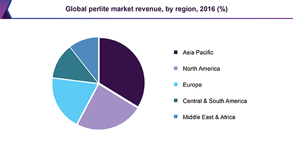 Global perlite market revenue, by region, 2016 (%)
