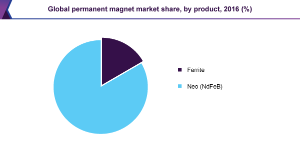 Global permanent magnet market share, by product, 2016 (%)