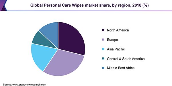 Global Personal Care Wipes market share, by region, 2018 (%)