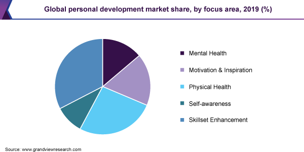 Global Personal Development Market