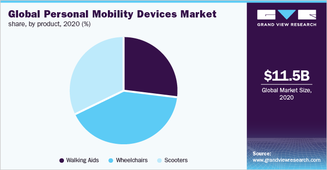 Global personal mobility devices market share, by product, 2020 (%)