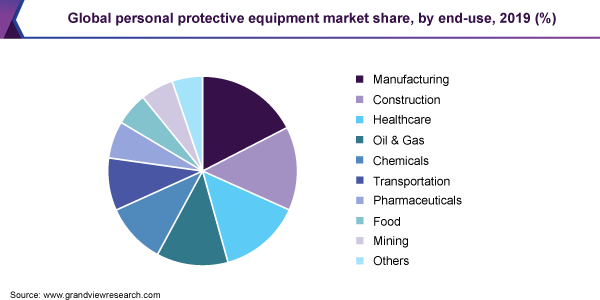 Global personal protective equipment market share, by end use, 2019 (%)