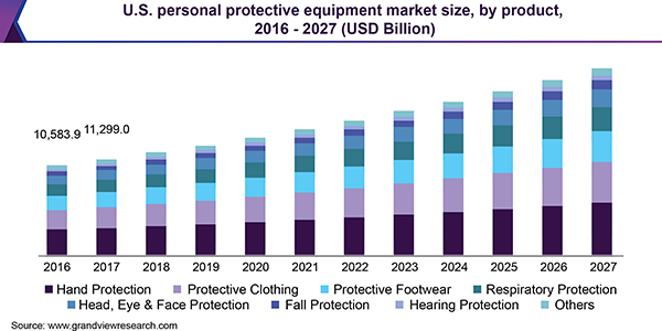 Global personal protective equipment market size, by product, 2016 - 2027 (USD Billion)