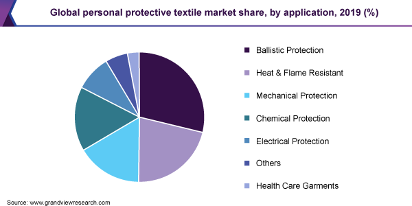 Global personal protective textile market share, by application, 2019 (%)