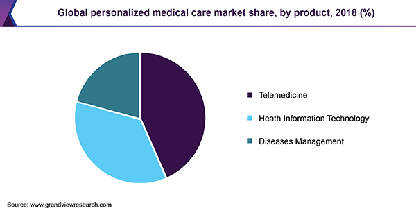 Global personalized medicine therapeutics Market