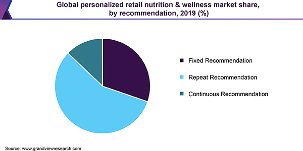 Global personalized retail nutrition & wellness market share, by product type, 2017 (%)