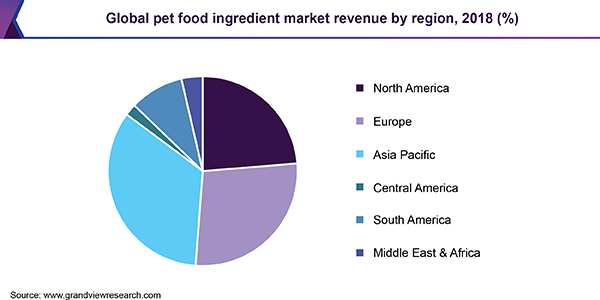 Global pet food ingredient market