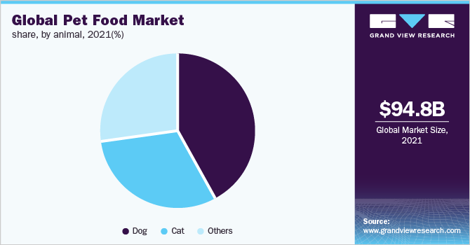 Global pet food market