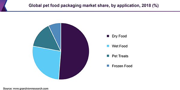 Global Pet Food Packaging Market