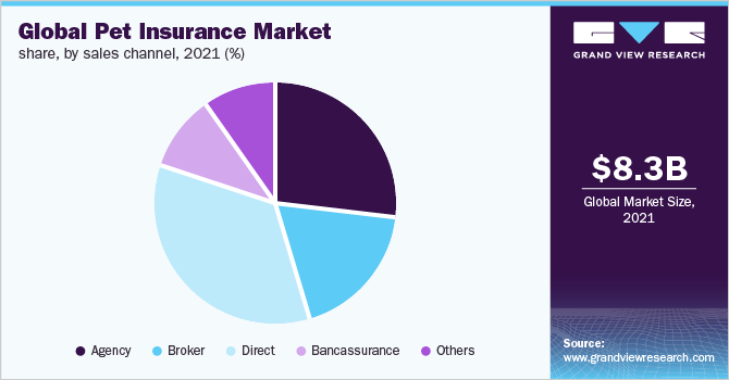 Global pet insurance market share, by sales channel, 2018 (%)