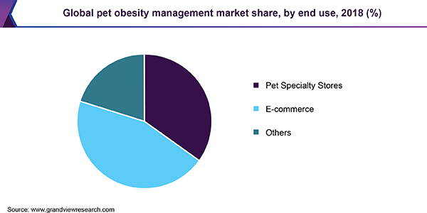 Global pet obesity management market