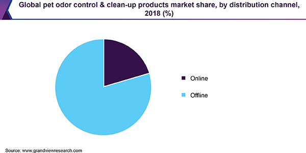 Global pet odor control & clean-up products market