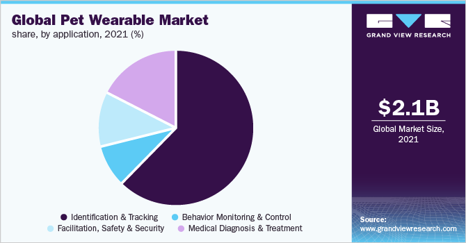 Global pet wearable market