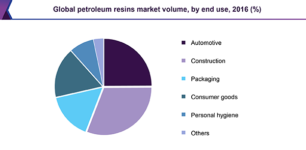 Global petroleum resins market volume, by end use, 2016 (%)