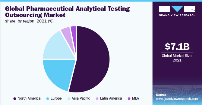 Global pharmaceutical analytical testing outsourcing market share, by region, 2018 (%)