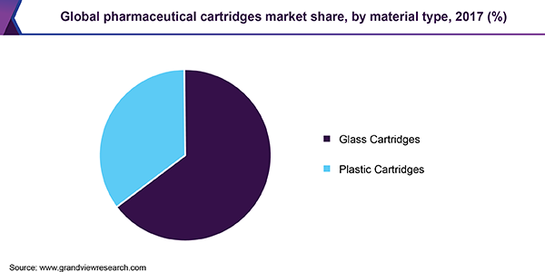 Global pharmaceutical cartridges market share, by material type, 2017 (%)