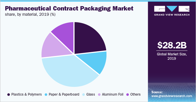 Pharmaceutical Contract Packaging Market size