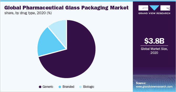 Global pharmaceutical glass packaging market share, by drug type, 2016 (%)