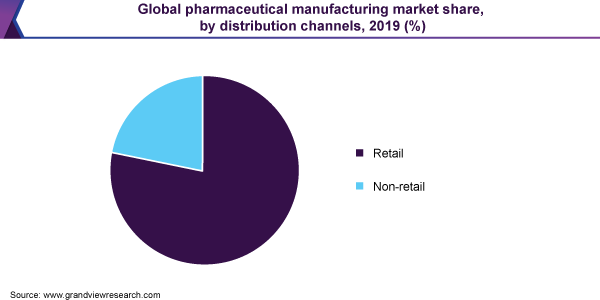 Global pharmaceutical manufacturing market share, by distribution channels, 2019 (%)