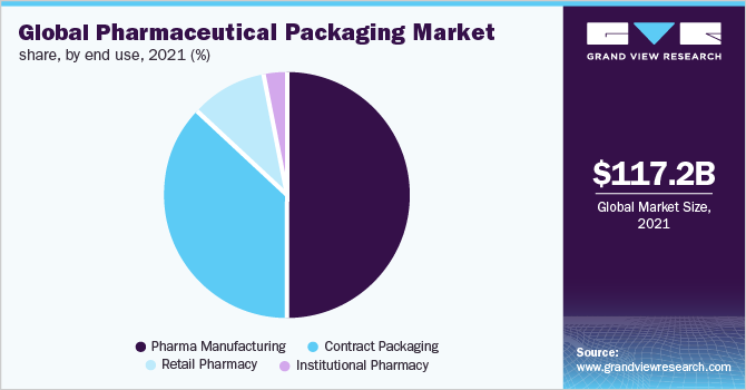 Global pharmaceutical packaging market