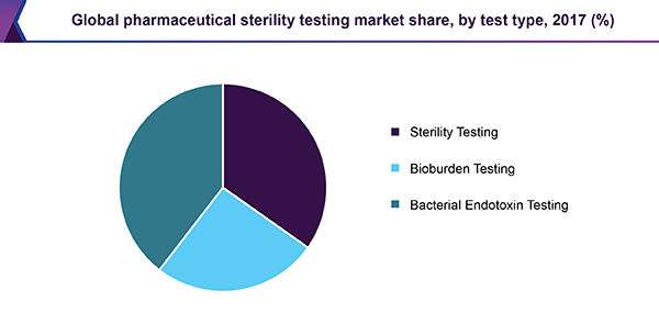 Global pharmaceutical sterility testing market share, by test type, 2017 (%)