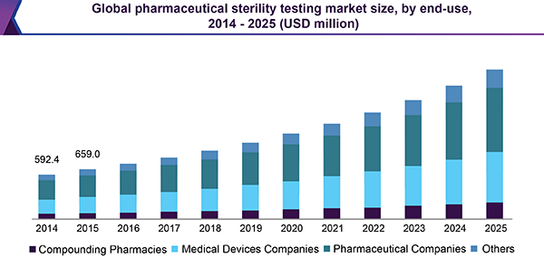 Global pharmaceutical sterility testing market size, by end-use, 2014 - 2025 (USD million)