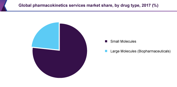 Global pharmacokinetics services market share