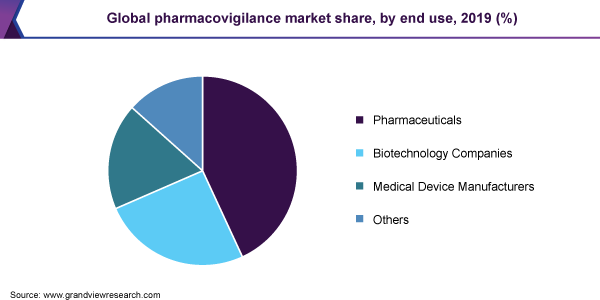 Global pharmacovigilance market share, by end use, 2019 (%)