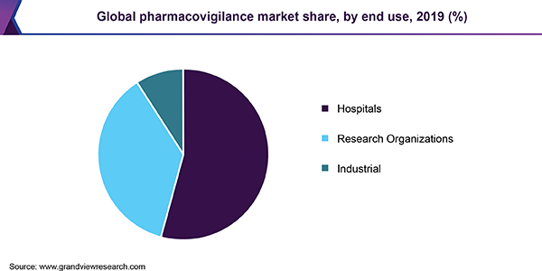 Global pharmacovigilance market