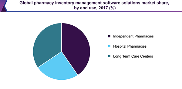 Global pharmacy inventory management software solutions market share, by end use, 2017 (%)