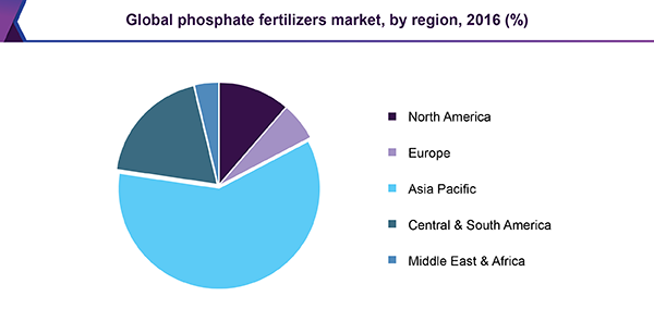 Global Phosphate Fertilizer Market Size, Outlook | Industry Report, 2025