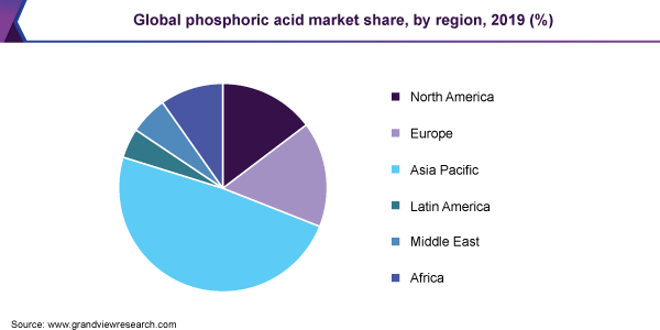 Global phosphoric acid market share