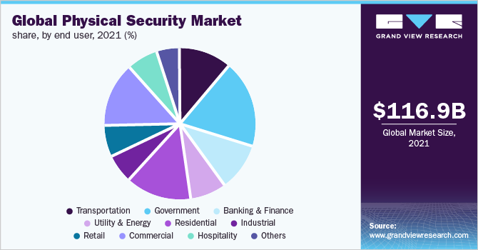 Global physical security market by end-use, 2016 (%)