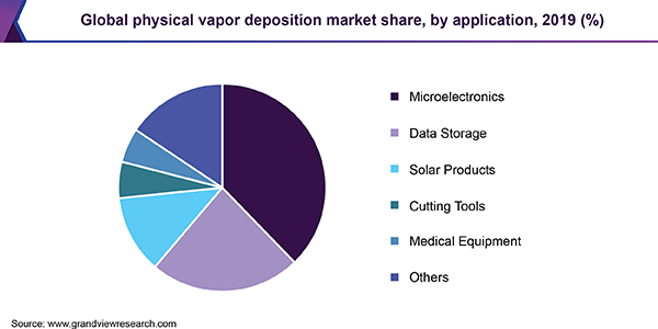 Global physical vapor deposition market share, by application, 2019 (%)