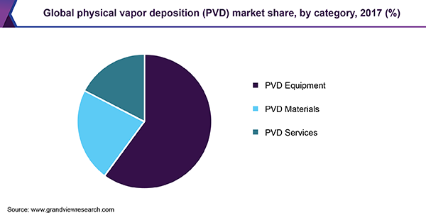 Global physical vapor deposition (PVD) market share, by category, 2017 (%)