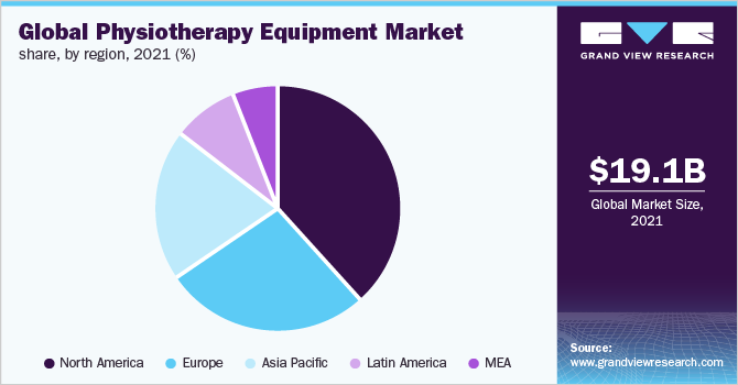 Global physiotherapy equipment market share, by geography, 2015 (%)