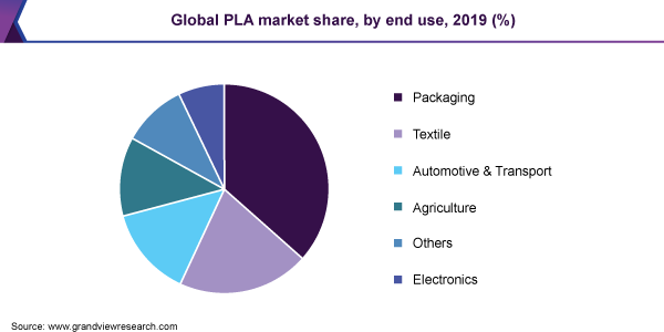 pla production in india