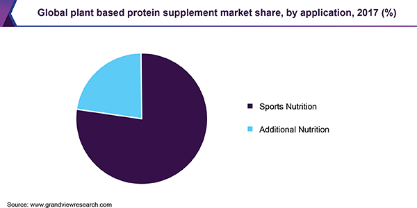 Global plant based protein supplement market