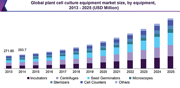 Plant Cell Culture Equipment Market Size | Industry Report, 2018-2025