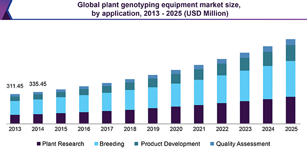 Global plant genotyping equipment market