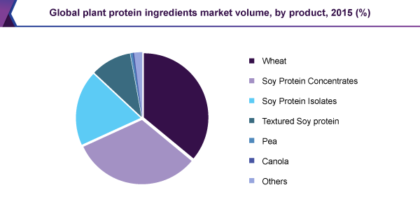 Global plant protein ingredients market volume, by product, 2015 (%)