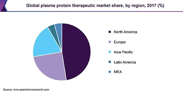 سهام مارکت پزشکی - پلاسما تراپی