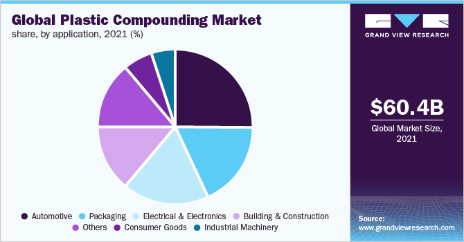 Global plastic compounding market volume by application, 2016 (%)