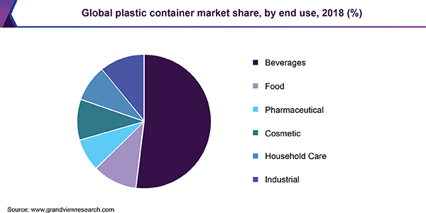 Global plastic container market share, by end use, 2018 (%)