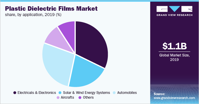 Global plastic dielectric films market