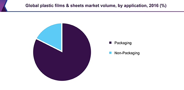 Global plastic films & sheets market volume, by application, 2016 (%)