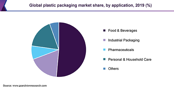 Global plastic packaging market share